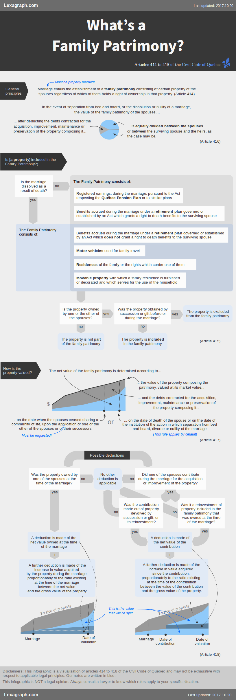 Infographic on the rules of family patrimoniy division in Quebec law